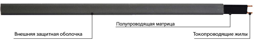Саморегулирующийся греющий кабель GWS. Конструкция
